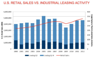 Arizonans Spending Up 8.2% – Industrial Leases To Follow