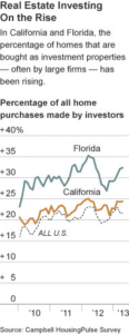 Wall Street Buyers Behind the Rise in House Prices