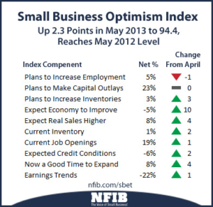 Small Business Confidence Showing Not Much Progress For a Recovery