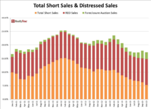 October Residential Short Sales Decline Even as REO Sales Increase From Year Ago