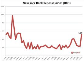 New York Repossessions