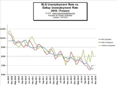 BLS_vs_Gallup_Unemployment_3_Feb2014