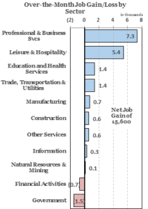 AZ Reports Above Average Private Sector Gains in March; Unemployment Unchanged at 7.3%