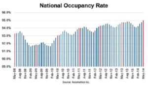 Axiometrics: Apartment Occupancy Hits 95% 2014 Y-T-D