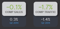 Maybe It Wasn't Just the Weather After All! Q2 Sales Simply Disappoint