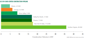 Data Center Market Rose from the Ashes Q2 2014