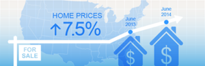 CoreLogic: National Home Prices Rose by 7.5% Y-O-Y in June