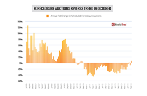 U.S. Foreclosure Activity Reversed Trend in October Driven by 17-Month High in Scheduled Foreclosure Auctions