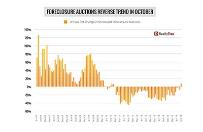Foreclosure trend October 2014