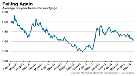 Falling Mortgages with falling gas prices