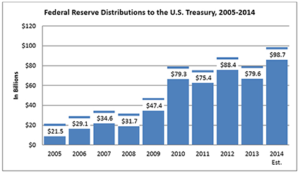 Federal Reserve Pays Goverment $98.7 Billion, up 24% in 2014