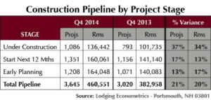 2014 U.S. Hotel Construction Pipeline at Highest Level in Six Years