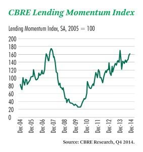 CBRE Lending Momentum Index & the CRE Lending Recovery