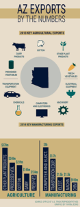 Arizona Exports topped $21 billion in 2014 – play critical role in growing economy