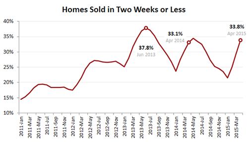 Homes sold 2 weeks
