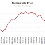 Redfin median sale price graph (Click to enlarge)