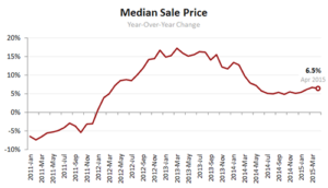 Redfin: Selling at Record Speed Home Prices Jump 6.5% in April