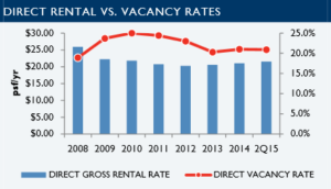 C&W Reports Class A Office Projects in High Demand as Phoenix Office Market Leasing Outpaces 2014
