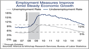 Key Measures of Labor-Market Slack Tighten
