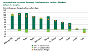 Impact of Fed Interest Rate Decision on CRE Markets