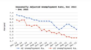Arizona December Unemployment Rate Declines to 5.8%