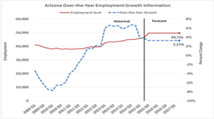 AZ Employment growth 2016 450x250