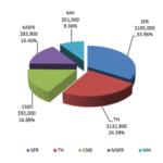 Median Sale Price Pie Chart Feb 2016