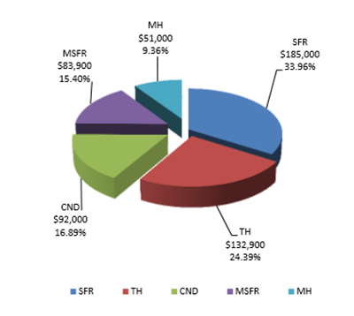 Median Sale Price Pie Chart Feb 2016 Real Estate Daily News