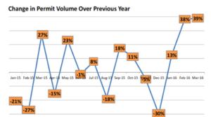 Change in Volume permits1