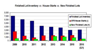 Chapman Lindsey: Q1 Residential Lot Sales Report