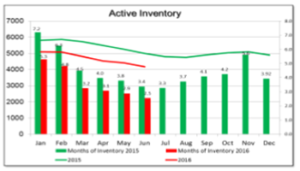 June Active Inventory