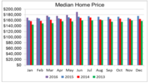 Tucson Housing Outperforming National Averages: Hot Time, Summer in the City