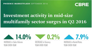 CBRE #PHXMarketFlash: Investment Activity in Mid-Sized Multifamily Sector Surges in Q2 2016