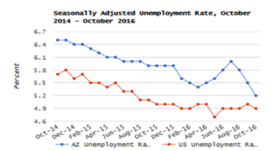 Above-Average Gains – AZ Unemployment Rate Decreases to 5.2% in October