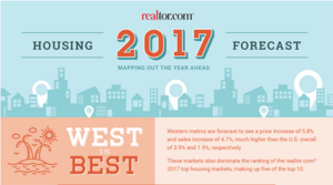 """West is Best"" for 2017 Housing Growth Both Tucson – Phoenix in Top 10 List"