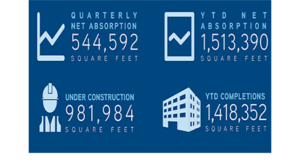 Colliers: Greater Phoenix Retail Market Finishes Year with Moderate Improvement