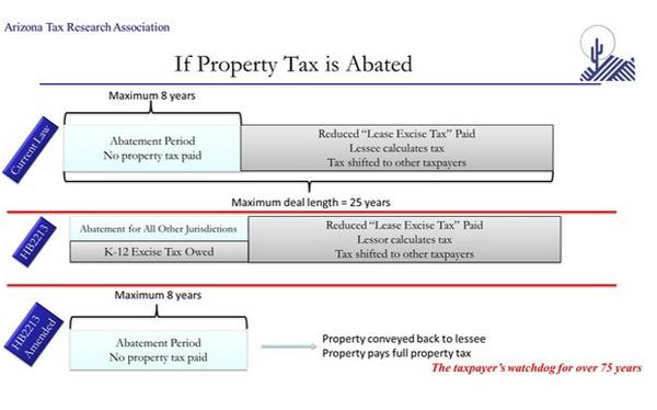 Property Tax Payments Prospective