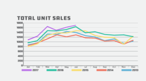 TAR: Tucson Housing By The Numbers June 2017