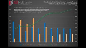 Tucson MSA Multifamily 2Q 2017 Quarterly Report