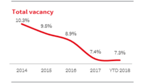 Phoenix Industrial Vacancy Falls to 7.3%, new construction will ease supply constraints