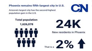 Phoenix, Buckeye among biggest-, fastest-growing cities in U.S. in 2017