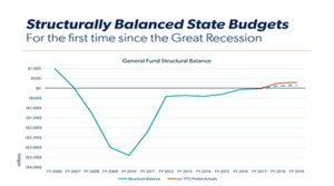 Governor's Budget Office Projects Strong Economic Growth In Arizona