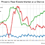 With so much construction, why is affordable housing so scarce in Phoenix?