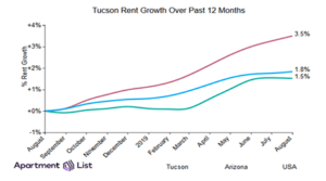 September Rent Report:  Rents continue to climb in Tucson