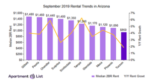 Tucson rents increased in September