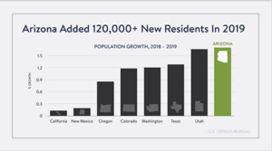 New Census Report Ranks Arizona 3rd In Percentage Growth Rate scheduled to gain New Congressional seat