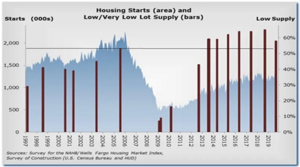 "NAHB Reports ""Still Not A Lot of Lots"""