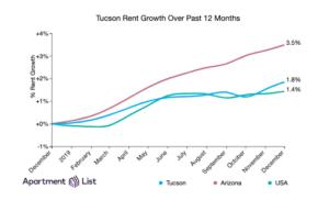 Tucson Rent Trends at December 2019