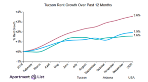 February Tucson rents remained steady