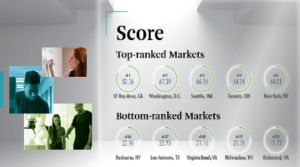 Phoenix Moves Up Two Spots to #18 on CBRE's Tech Talent Report